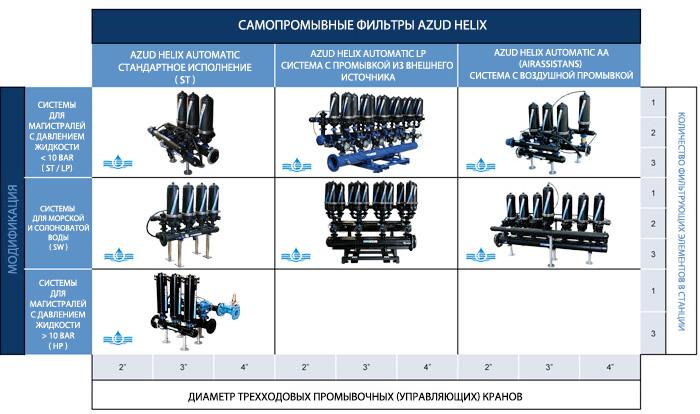 Самопромывные фильтры Azud Helix